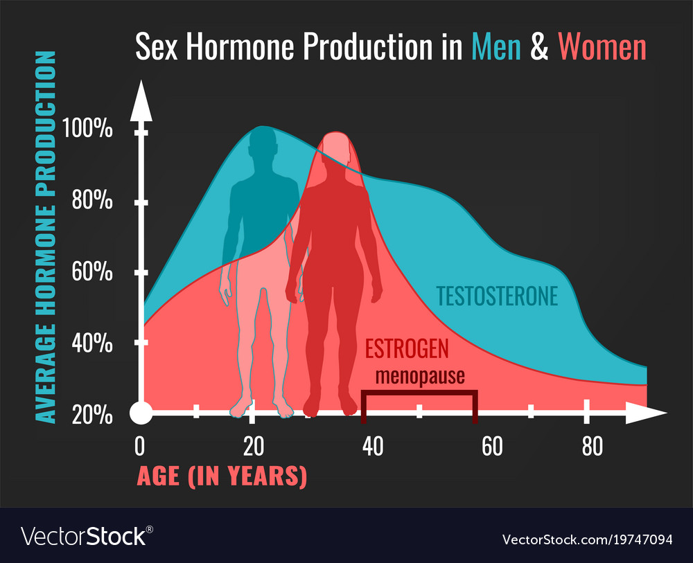 Sex Why it makes women fall in love - but just makes men want.