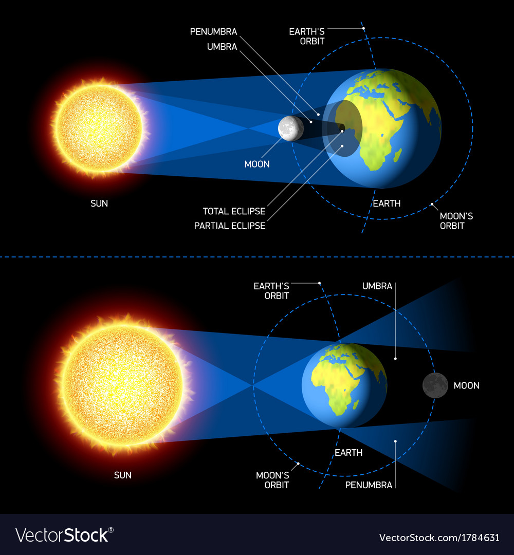 Lunar And Solar Eclipse Diagram For Kids Lunar and solar eclipse