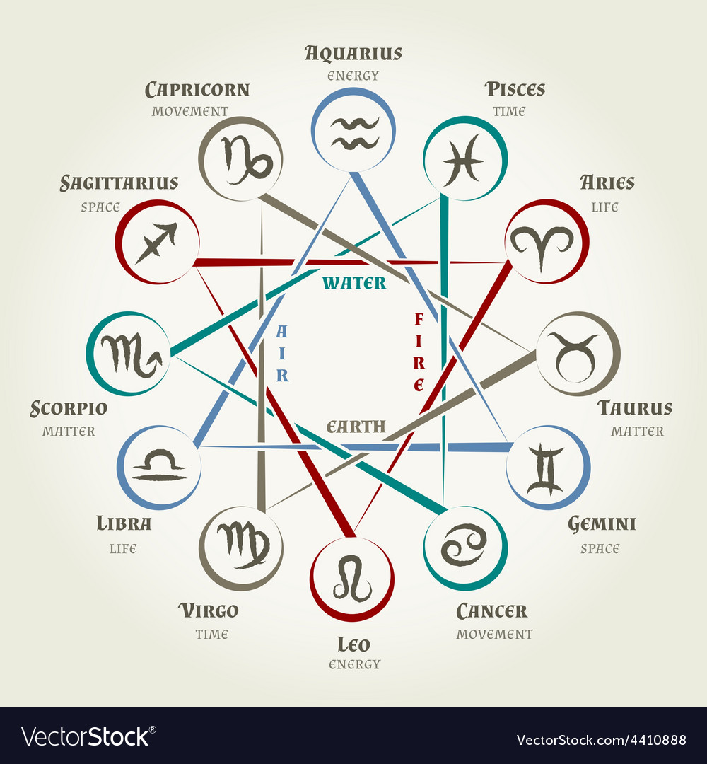 Astrology circle with zodiac signs planets vector