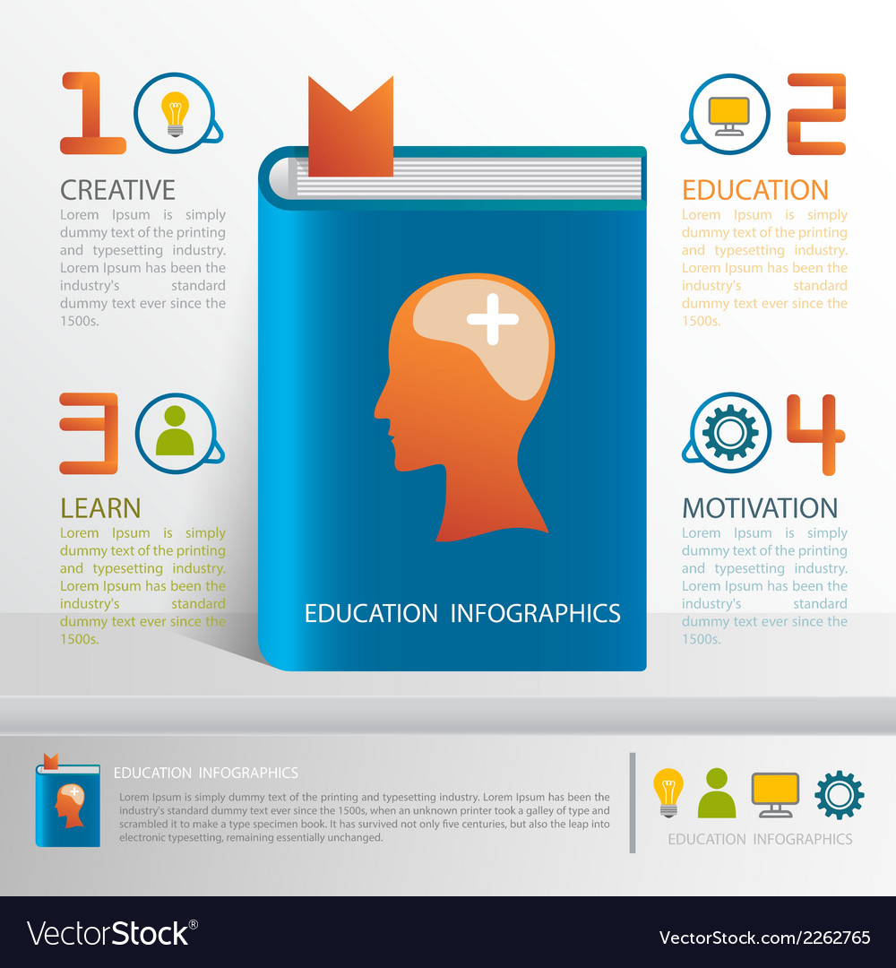 Education infographics for brain positive thinking vector