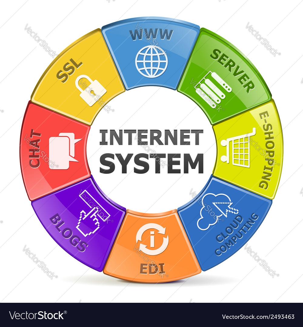 Internet system vector