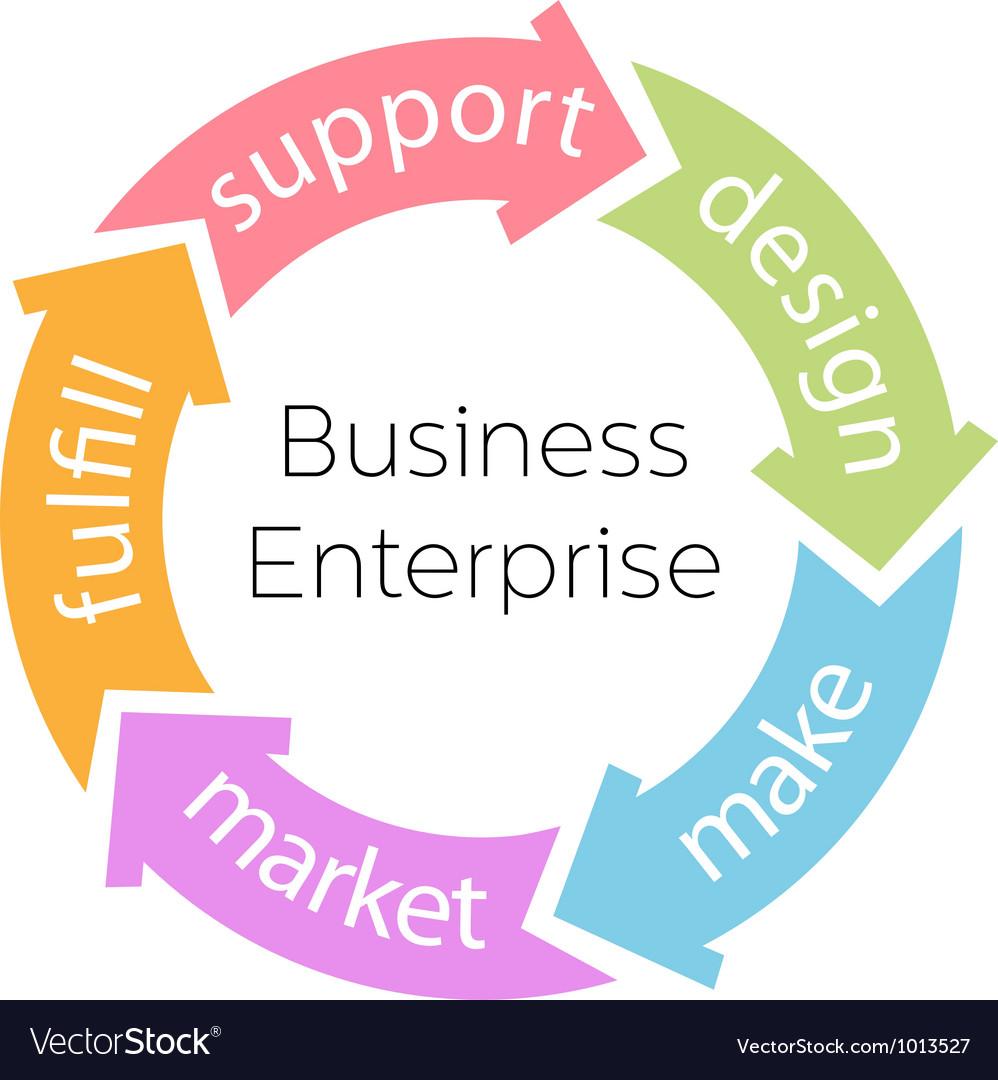 Business enterprise product cycle arrows vector