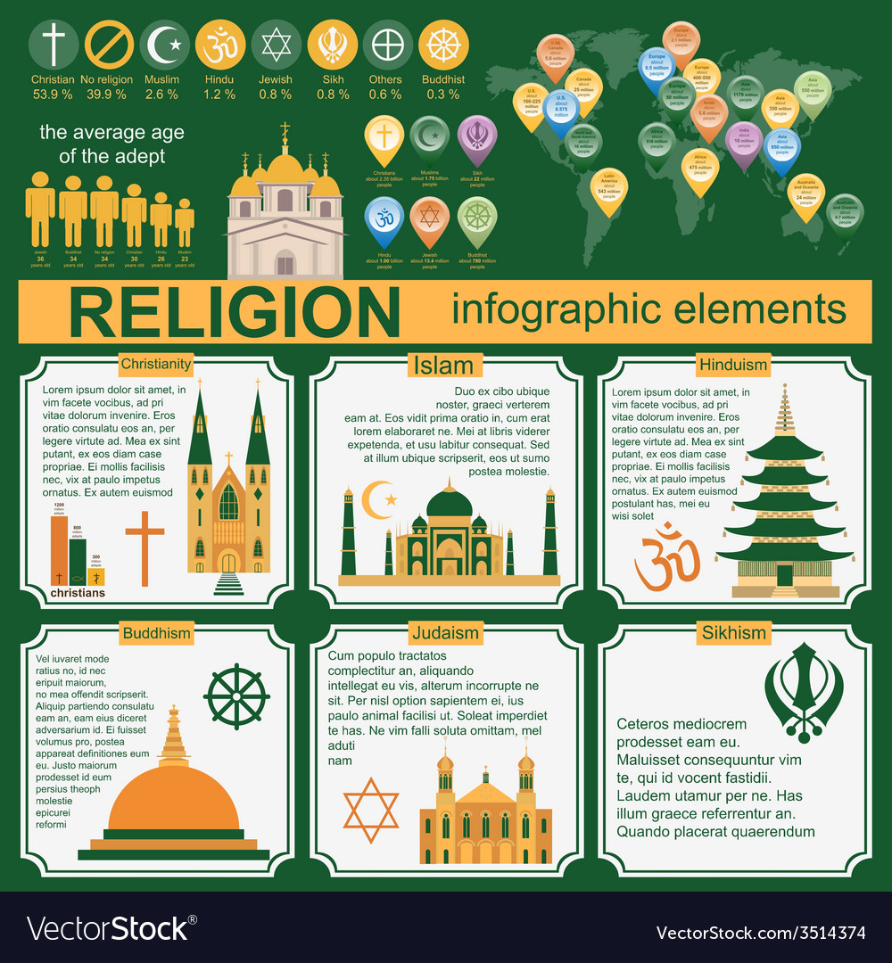Religion infographics vector