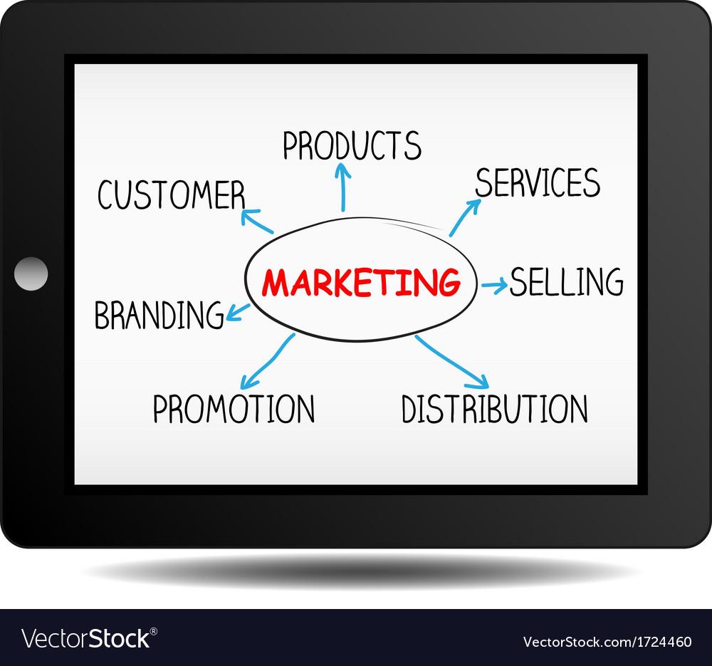 Marketing plan on ipad vector