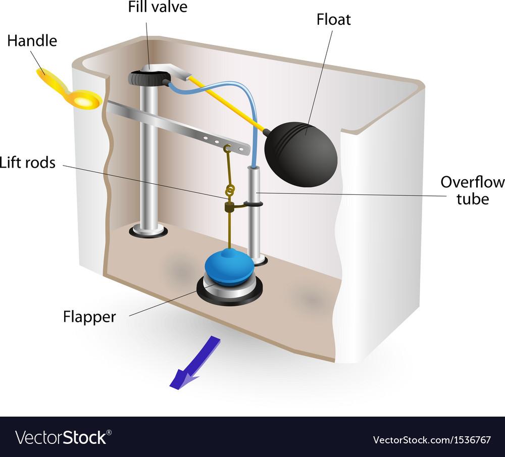 Flushing mechanism flush toilet vector