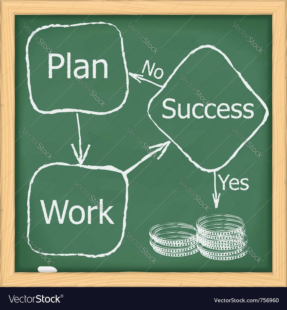 Block diagram of success vector
