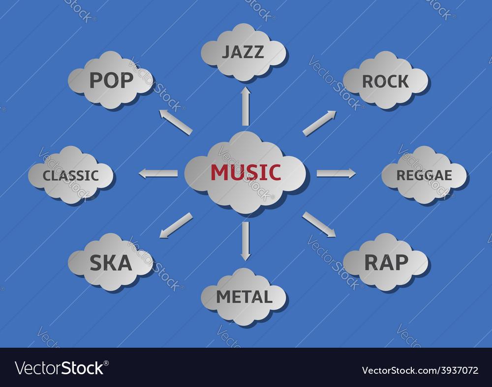Music styles vector
