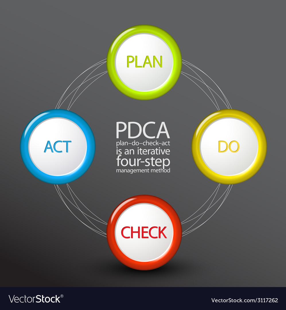 Pdca plan do check act diagram schema vector