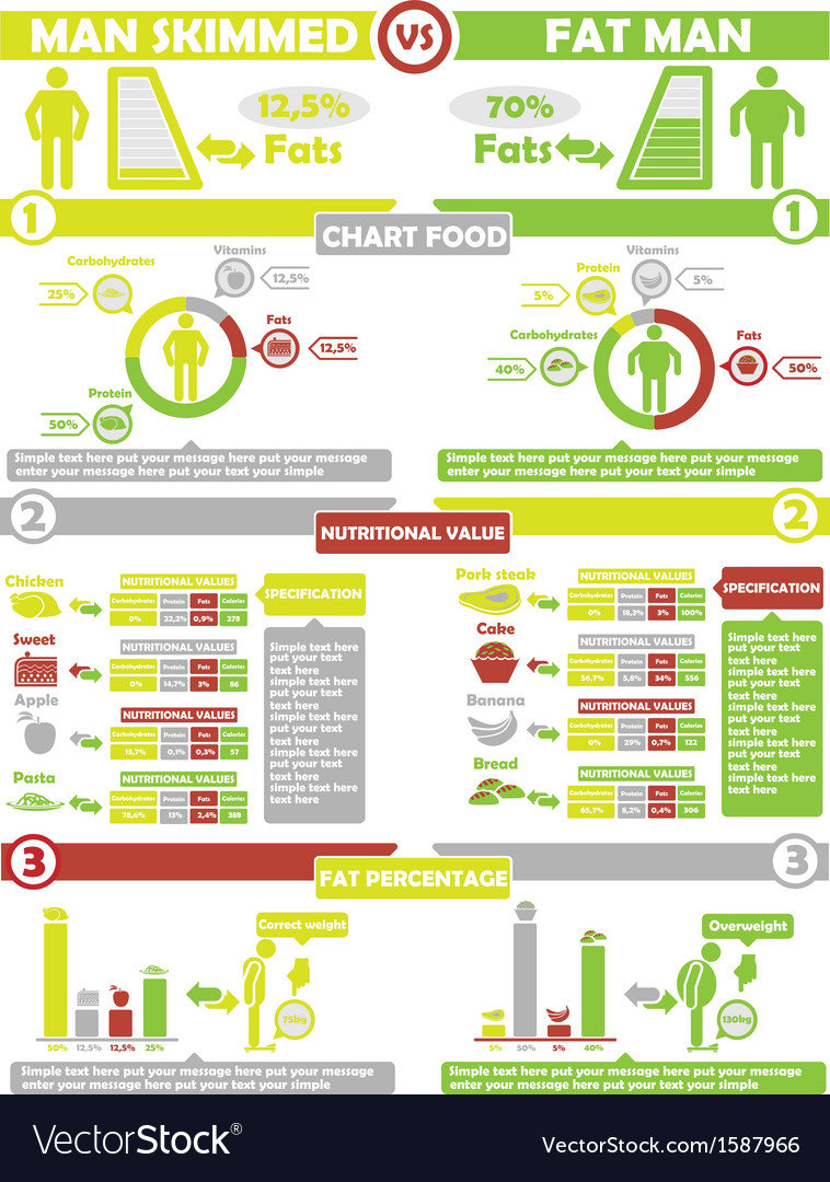 Infographic nutrition green and yellow vector