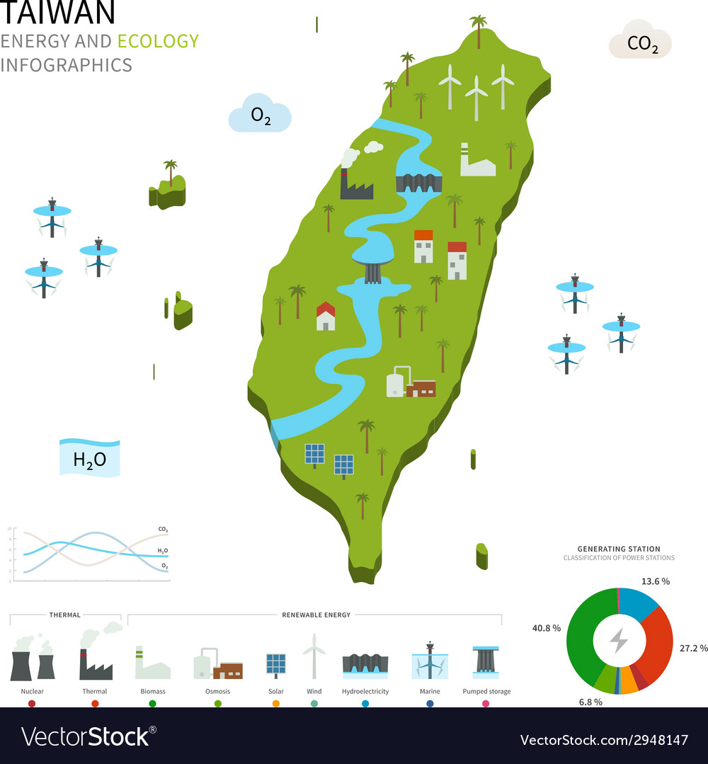 Energy industry and ecology of taiwan vector
