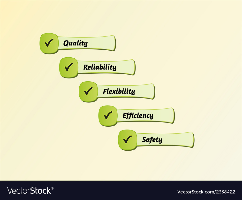 Five priorities of quality vector