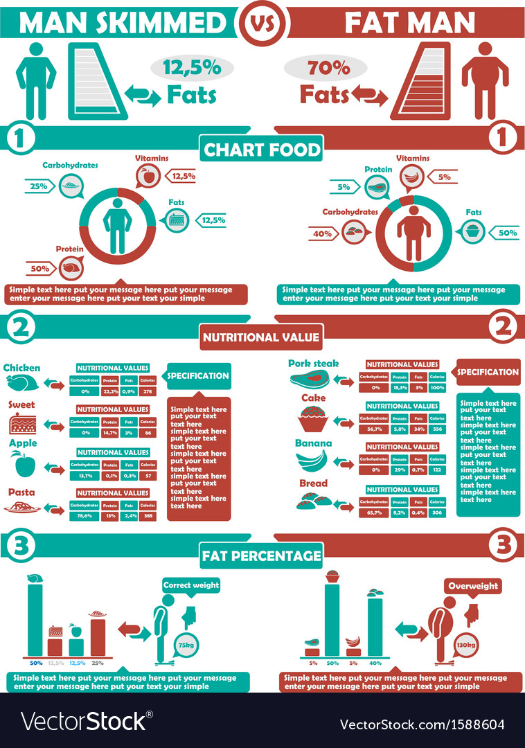 Infographic nutrition green and red vector