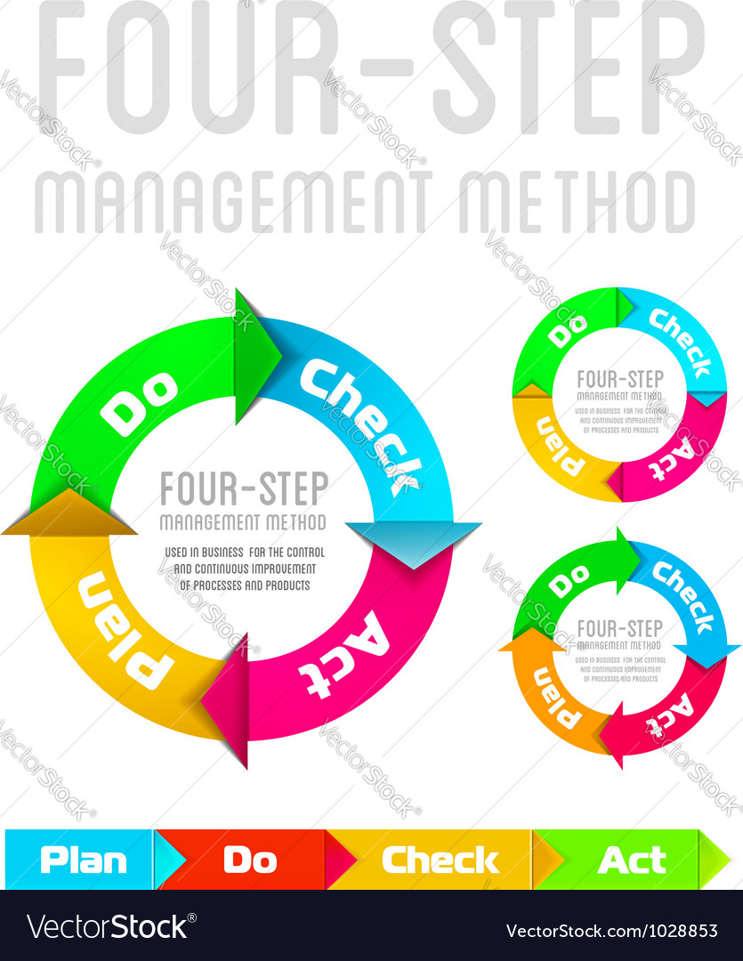 Pdca plan do check act on a white background vector