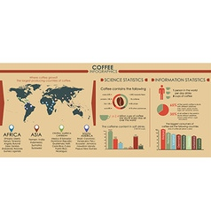 Coffee infographics with world map vector