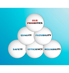With five priorities of quality vector
