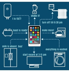Internet of things concept vector