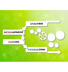 Development cycle vector