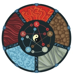The five elements vector
