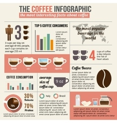 Coffee infographic and statistic vector