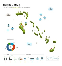 Energy industry and ecology of bahamas vector