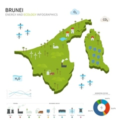 Energy industry and ecology of brunei vector
