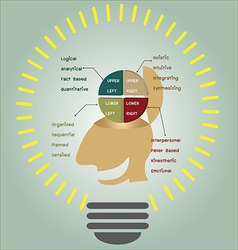 Brain function in light bulb vector