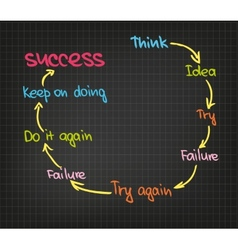 Success circle vector