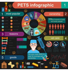 Domestic pets infographic elements helthcare vet vector