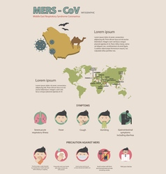 Mers-cov virus infographics vector