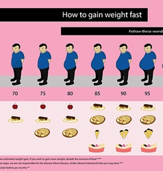 Become obesity vector