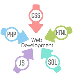 Web development php html arrows vector
