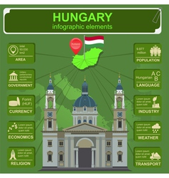 Hungary infographics statistical data sights vector
