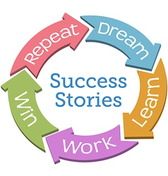 Success dream work win cycle arrows vector