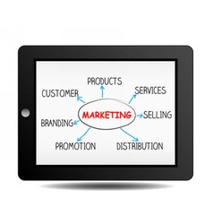 Marketing plan on ipad vector