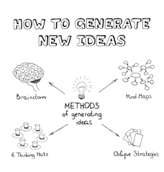 Methods of generating ideas vector