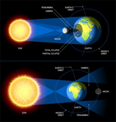 Solar and lunar eclipses vector