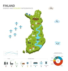 Energy industry and ecology of finland vector