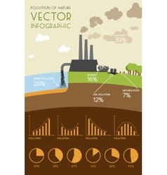 Pollution of nature infographic vector