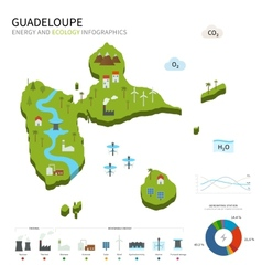 Energy industry and ecology of guadeloupe vector
