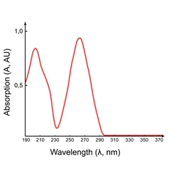 Scientific absorption spectrum vector
