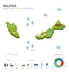 Energy industry and ecology of malaysia vector