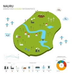 Energy industry and ecology of nauru vector
