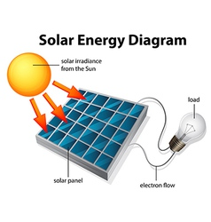 Solar energy diagram vector