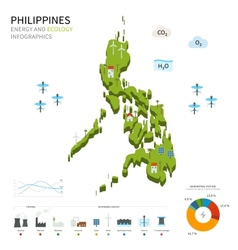 Energy industry and ecology of philippines vector