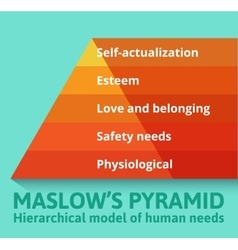 Maslow pyramid of needs vector