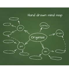 Hand drawn of mind map on vector