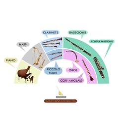 Band musical instrument set vector