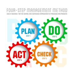 Quality management system plan vector