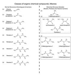 Set of organic chemicals - hydrocarbons alkenes vector