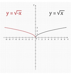 Mathematics function of the square negative root vector